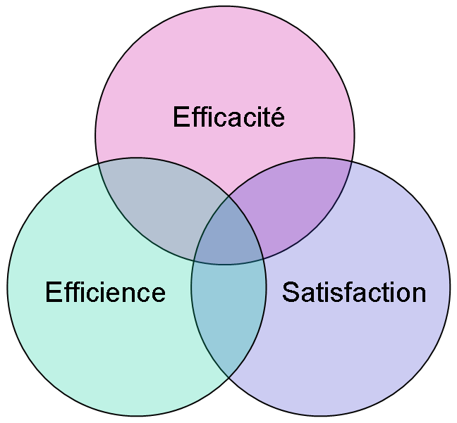 Ergonomie : efficacité, efficience, satisfaction