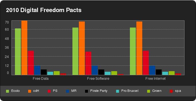 Signataires des Pactes des libertés numériques 2010